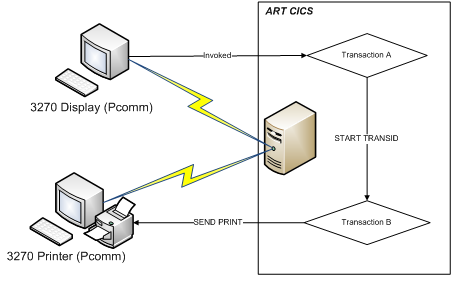 Implementing CICS Applications