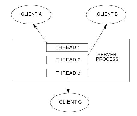 Programming a Multithreaded and Multicontexted ATMI Application