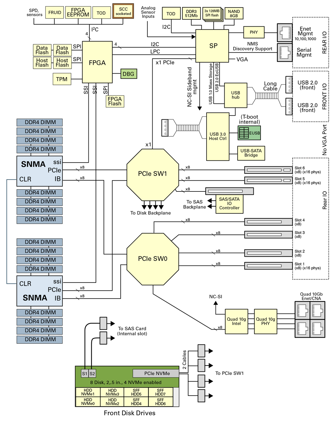 image:Figure showing block diagram of server components.