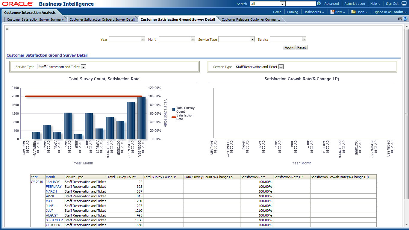 Oracle airlines data model sample reports.