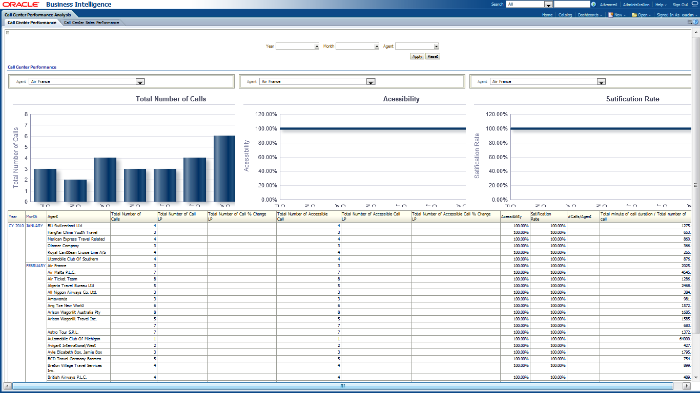 Oracle Airlines Data Model Sample Reports - Call center operational reports excel templates