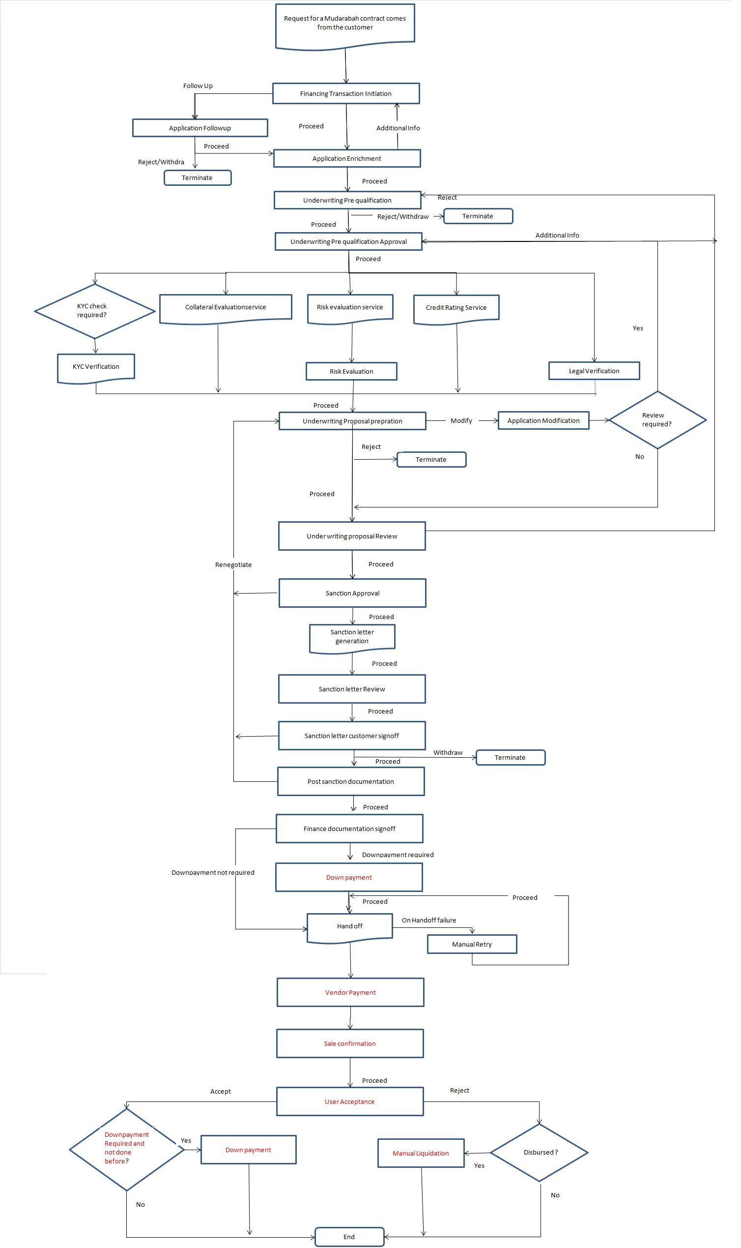 2.1 Process Flow Diagram