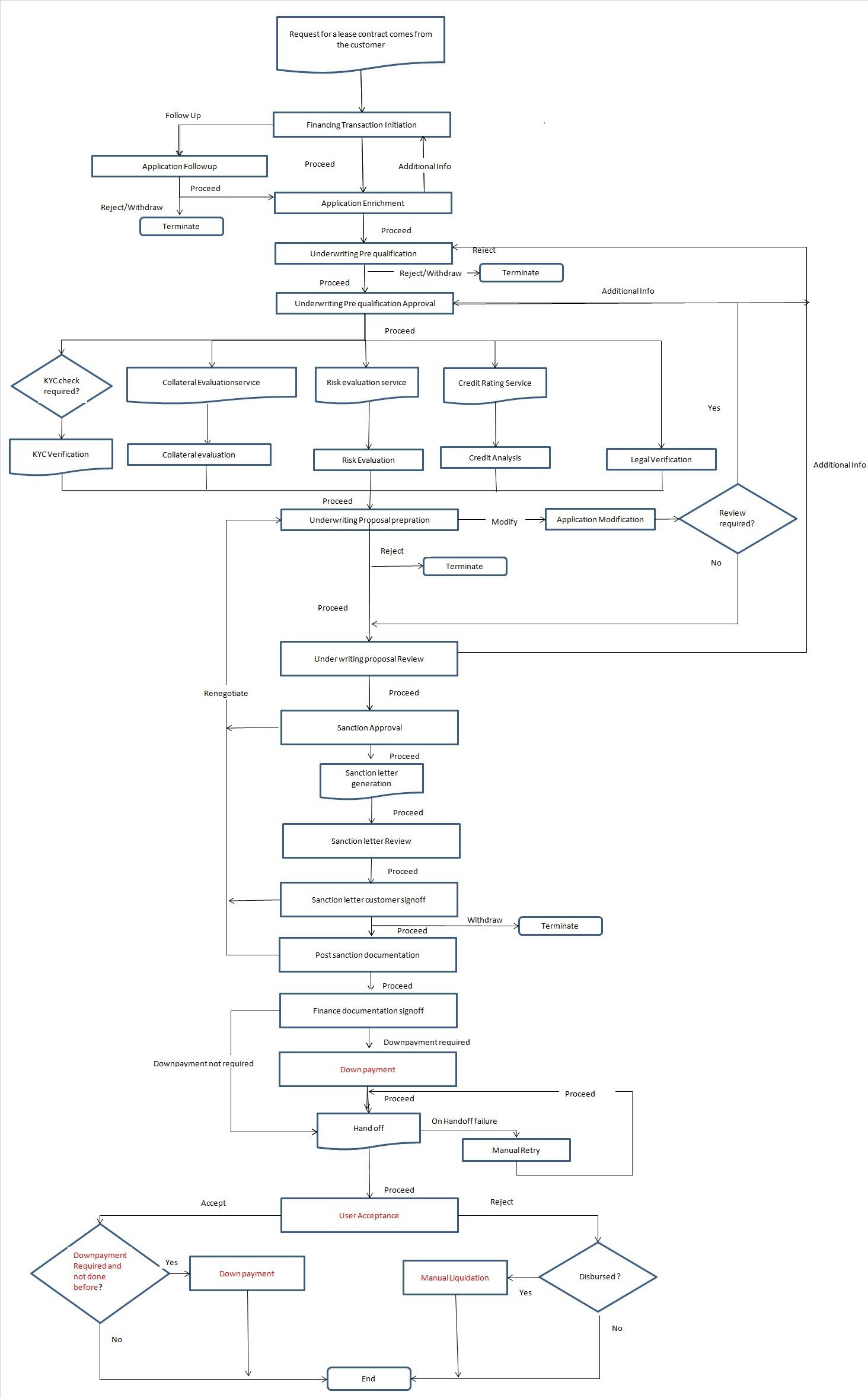2 musharaka corporate islamic financing process flow diagram html process flow chart