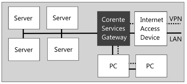 13 network diagrams the image illustrates an example inline configuration where a corente services gateway is located between a ccuart Gallery