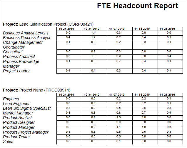 Fte headcount for Fte calculation template