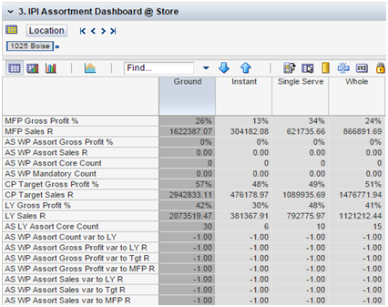 assortment planning in retail pdf