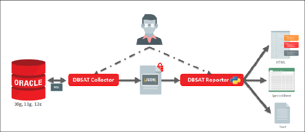 oracle database security assessment tool user guide
