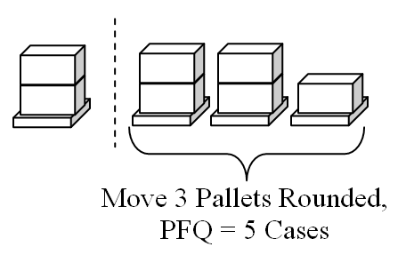 partial order relation with example pdf