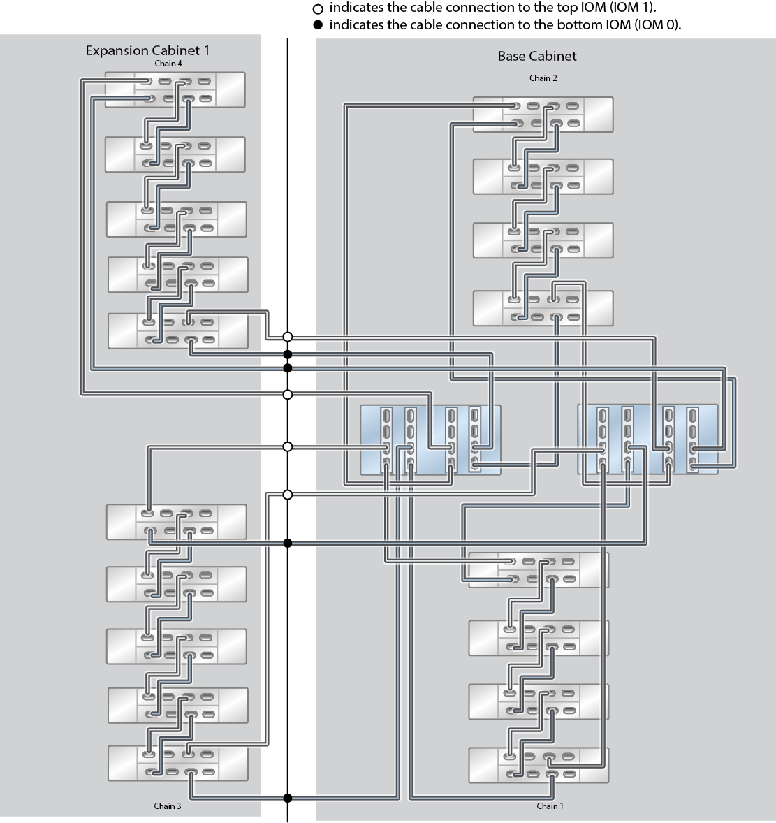 cabling tables and diagrams
