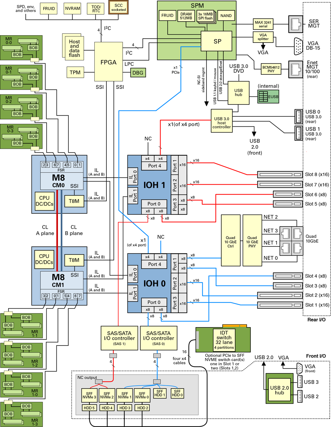 Server Block Diagram - SPARC T8-2 Server Service Manual on internal process, internal drawing, internal device, internal filter, internal letter, internal organs, internal anatomy,