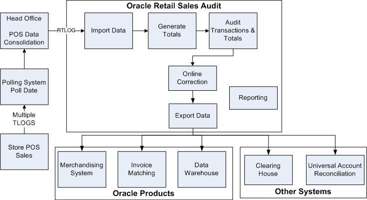Oracle Retail Sales Audit