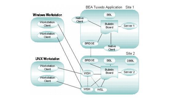 Oracle Tuxedoシステムの管理およびサーバー・プロセス