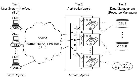 Oracle Tuxedo CORBAの構成要素