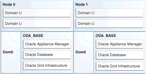 Managing oracle database appliance virtualized platform for Oracle cc b architecture