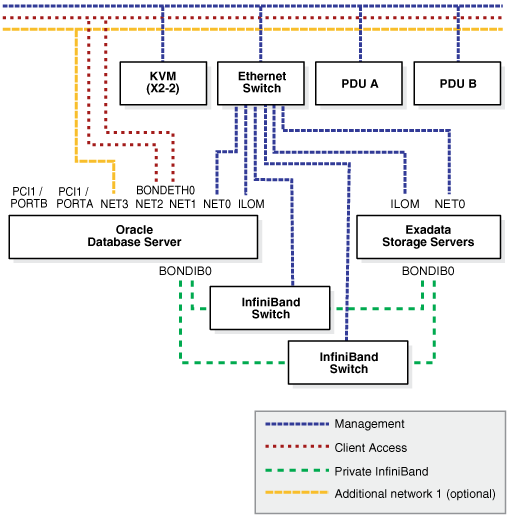 Understanding the network requirements for oracle exadata database description of figure 2 3 follows ccuart Choice Image