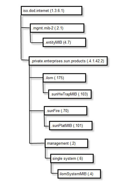 Oracle ILOM SNMP MIBs - Oracle® ILOM Protocol Management