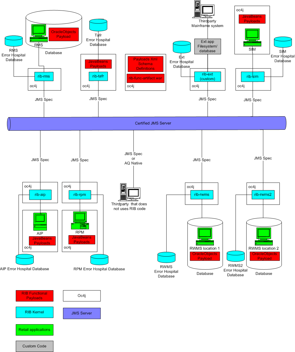 Deployment architecture and options pooptronica