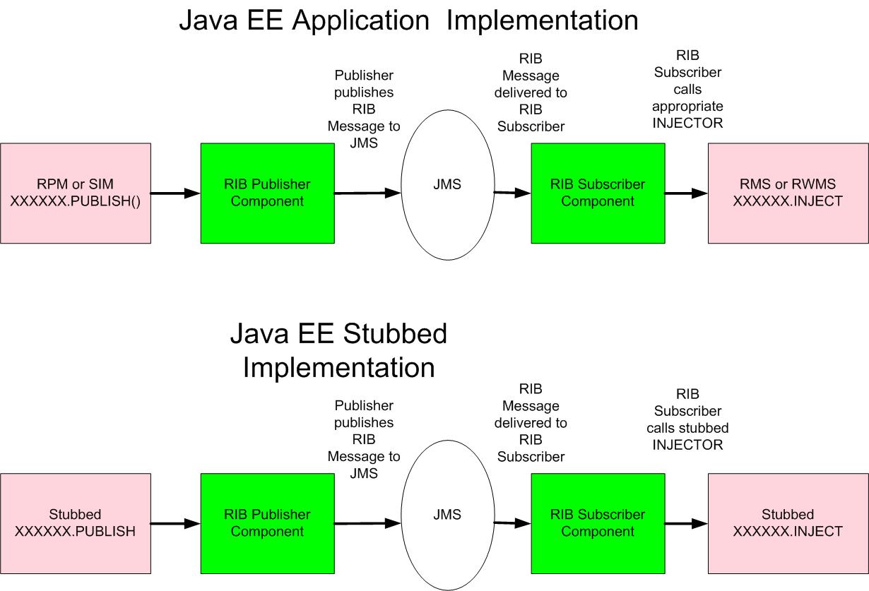 Architecture Design Java testing rib