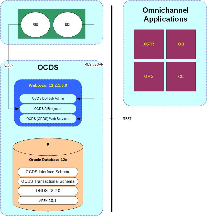 OCDS Index Page - Enterprise Integration Guide