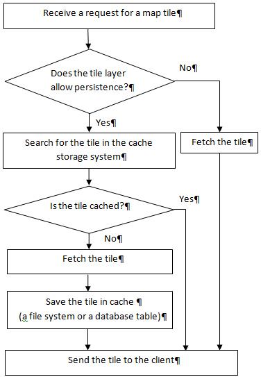 マップ視覚化サーバー