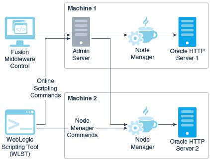 1 Oracle HTTP Serverの概要