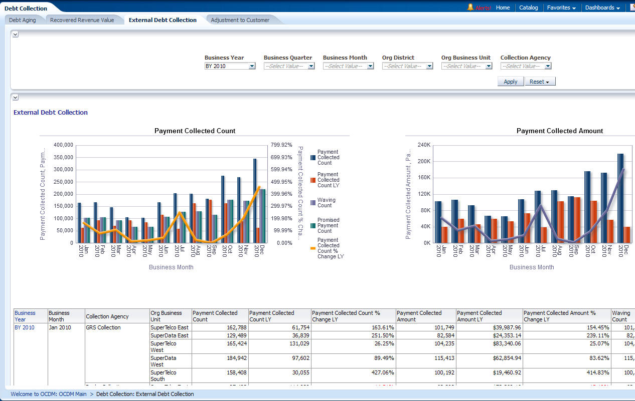 Revenue Management Reports