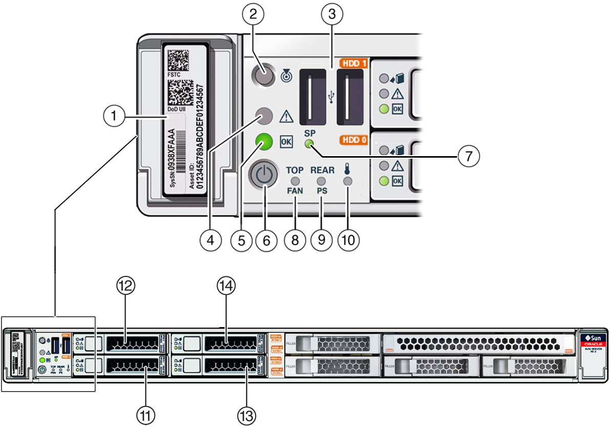 Front Panel Controls And Indicators Oracle Zfs Storage Zs5 Es Electronic Circuitry The Operating Are On Plate Imagefigure Showing Location Of Status Connectors Drives
