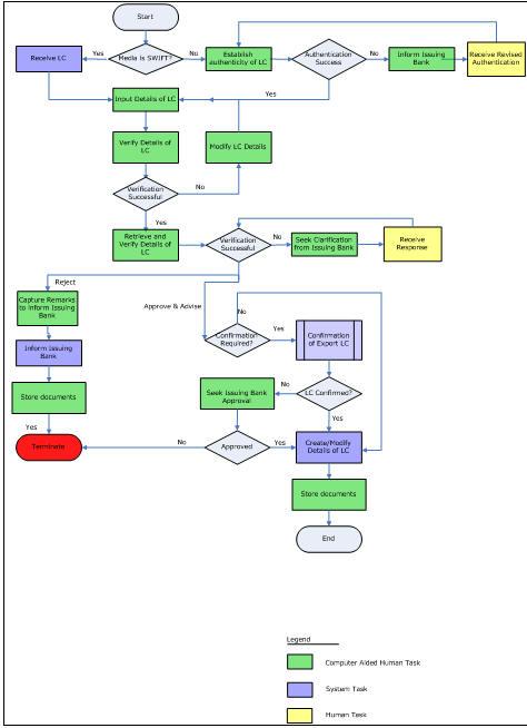 2. Export LC Advising Process