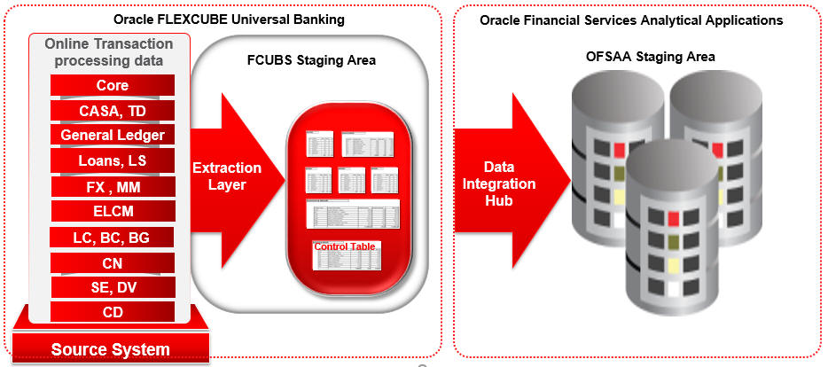 2  Oracle Fcubs