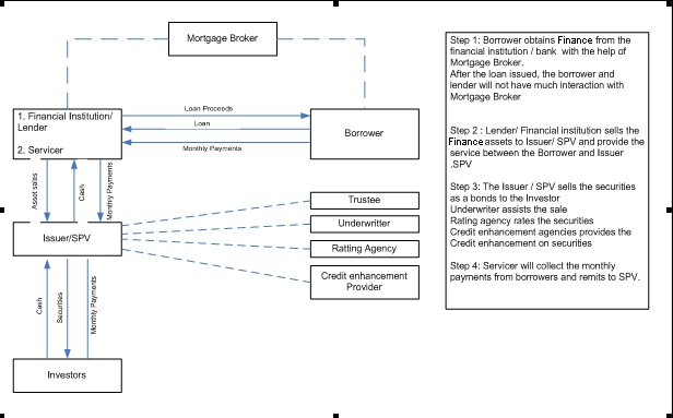 2 Securitization Of Islamic Assets An Overview