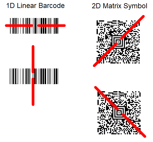 Using The Barcode Scanner