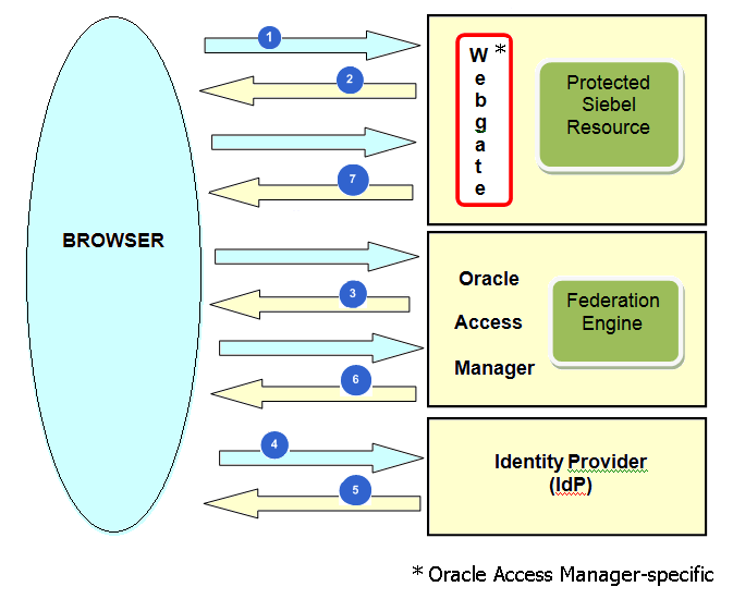 Federated Single Sign-On Authentication Process for