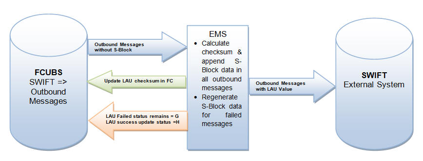 2  EMS Maintenances