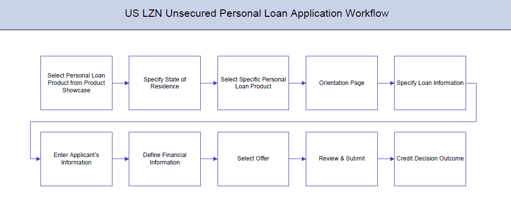 Unsecured Loan Definition >> Unsecured Personal Loans Application
