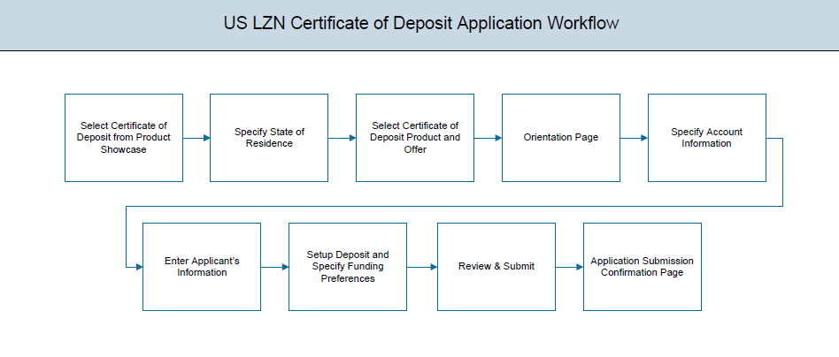 Certificate Of Deposit Account Application
