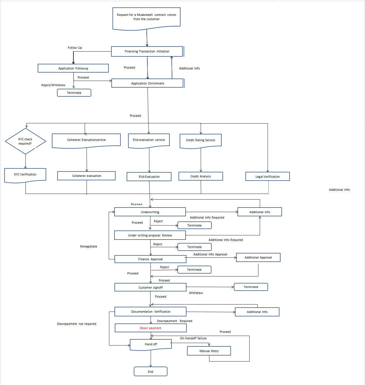 bpmn flow chart choice image chart example ideas bpmn process flow diagram bpmn flow charthtml - Bpmn Chart