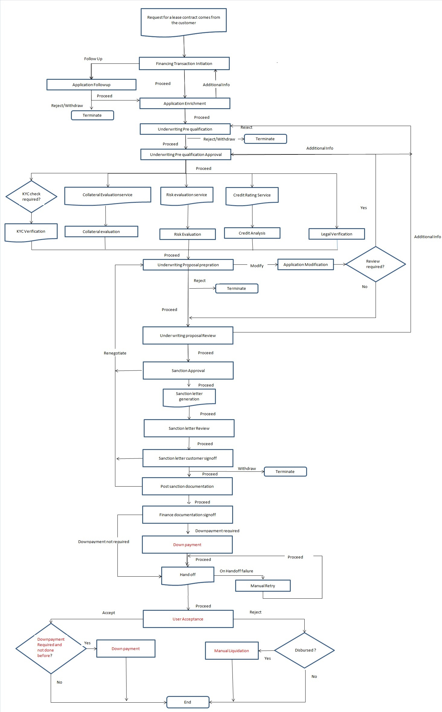 2 musharaka corporate islamic financing 21 process flow diagram pooptronica Image collections