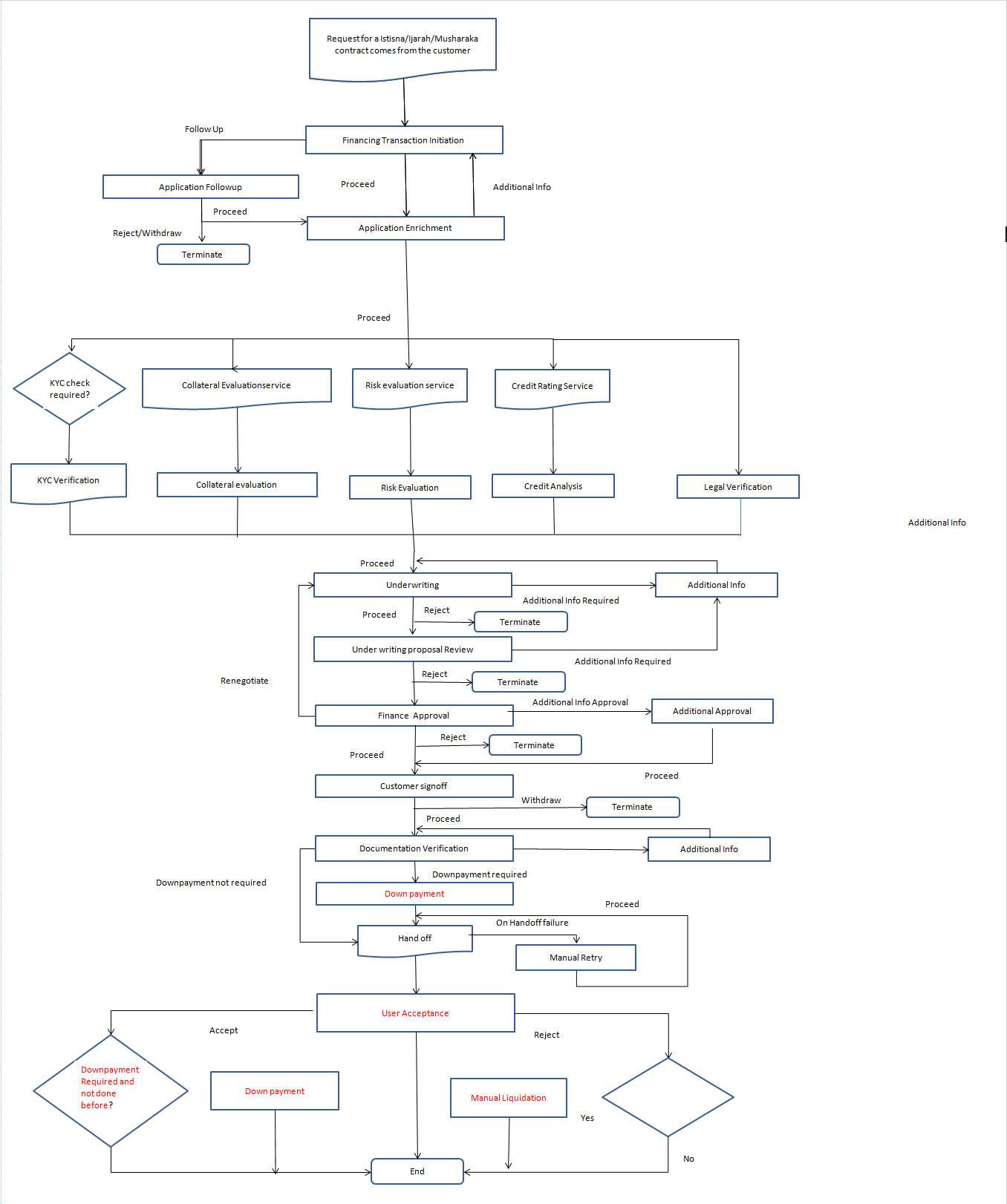 2 Musharaka Origination Process Flow Diagram Html 2231