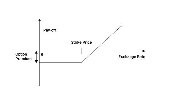 Descarga de datos de stock options