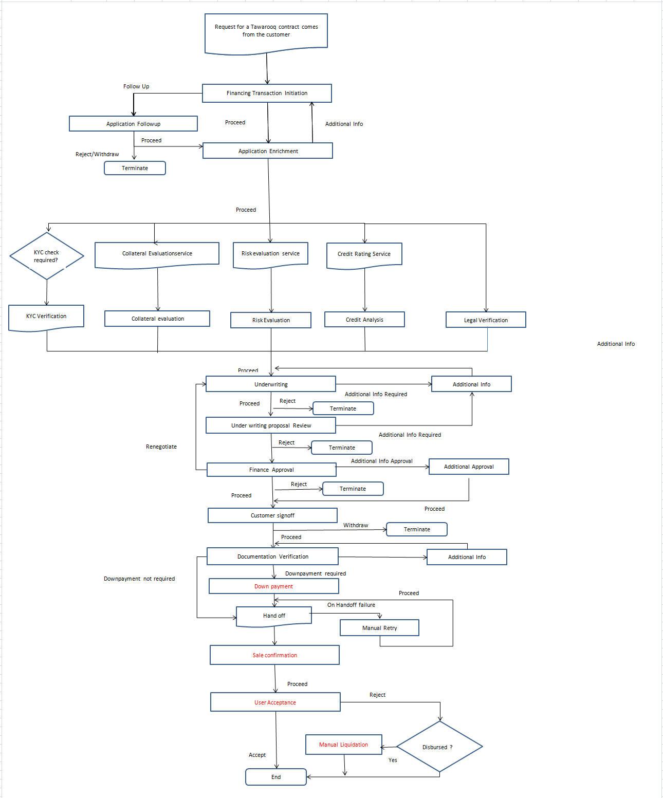 recruiting process flow chart conversation different types of dvi bpmn process flow diagram recruiting process flow - Bpmn Chart