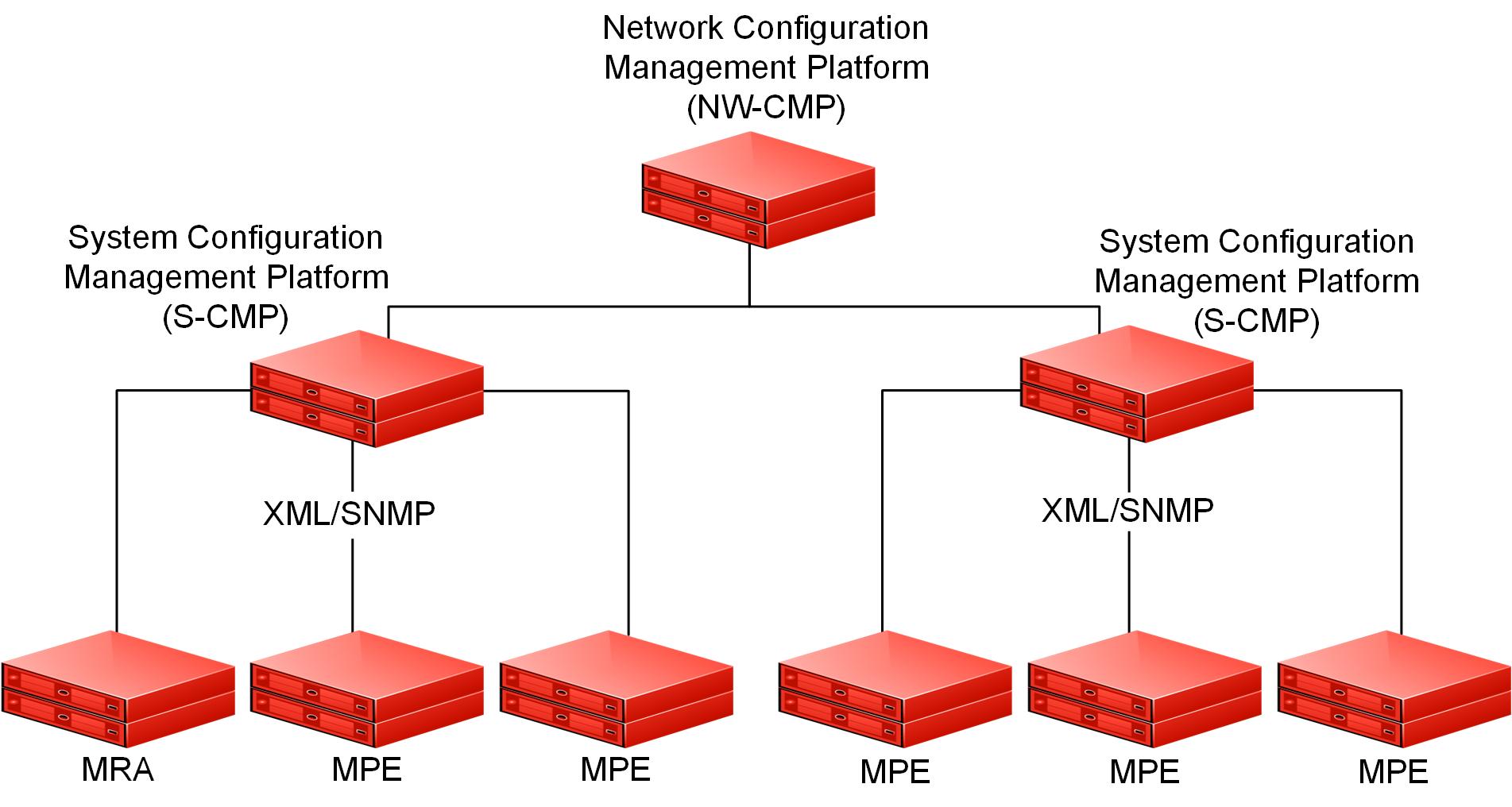 Network Configuration Management Platform
