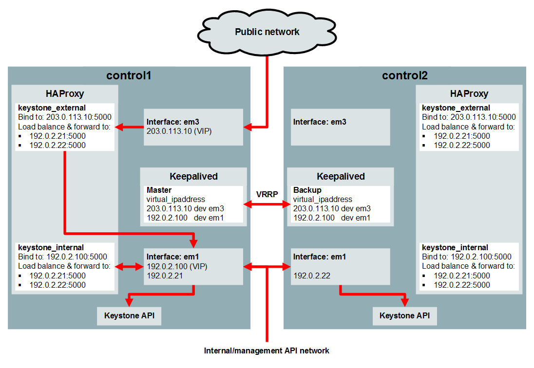 Service Endpoint High Availability (Keepalived and HAProxy)