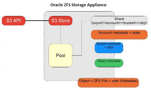 Key Concepts and Elements for Accessing Resources - Oracle