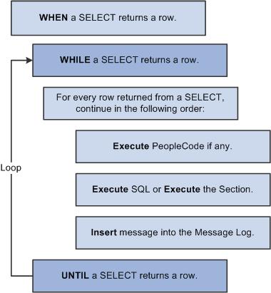Action execution hierarchy
