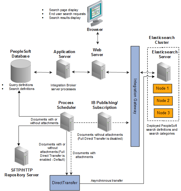PeopleSoft Search Framework Architecture