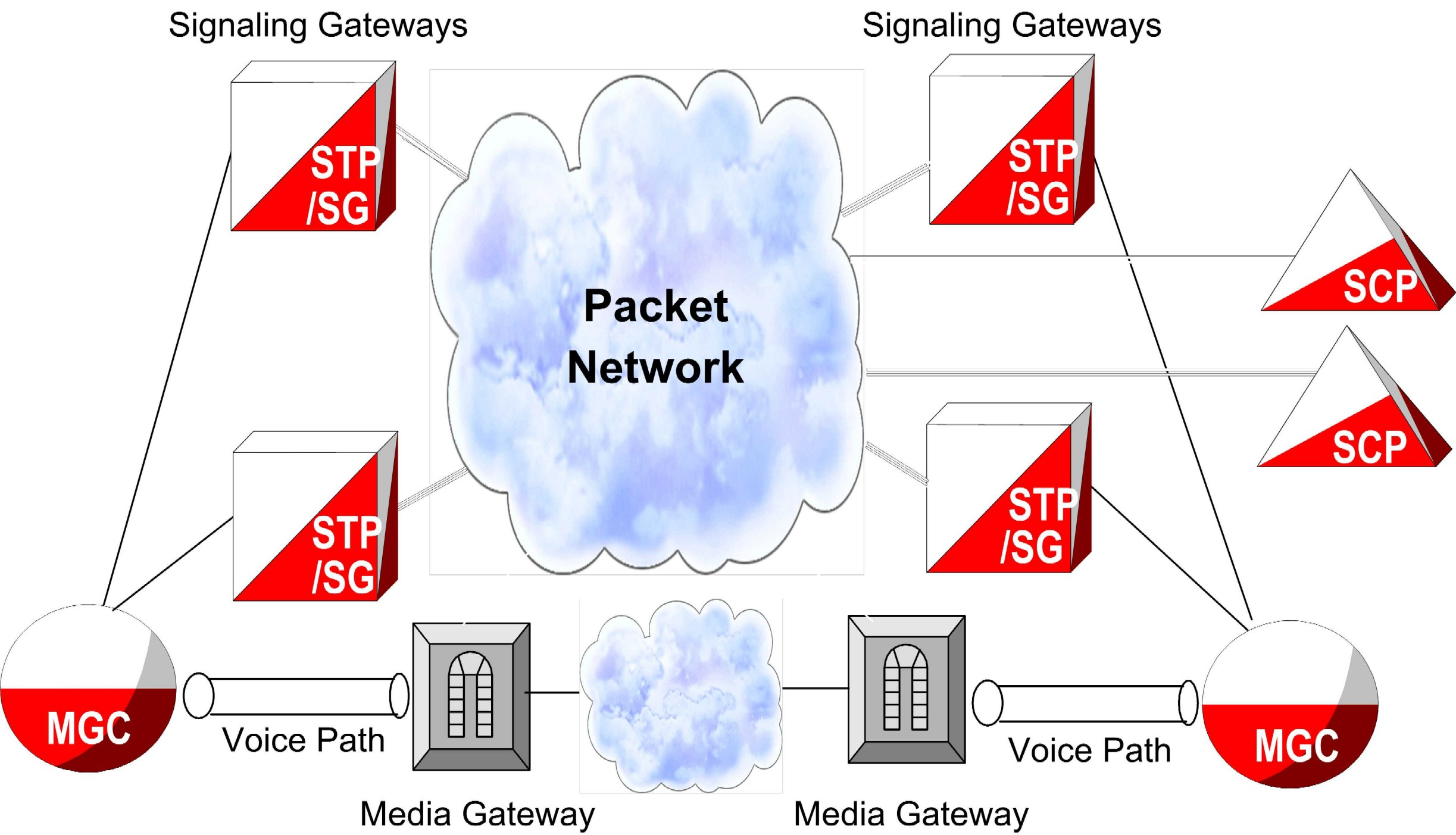 SS7-over-IP signaling transport