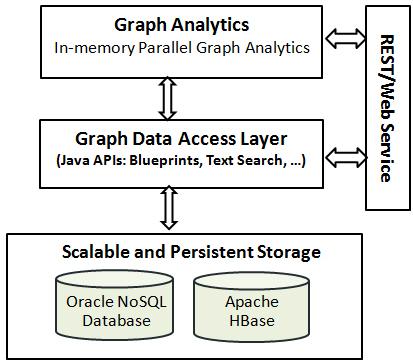 ビッグ データ環境でのプロパティ グラフの使用