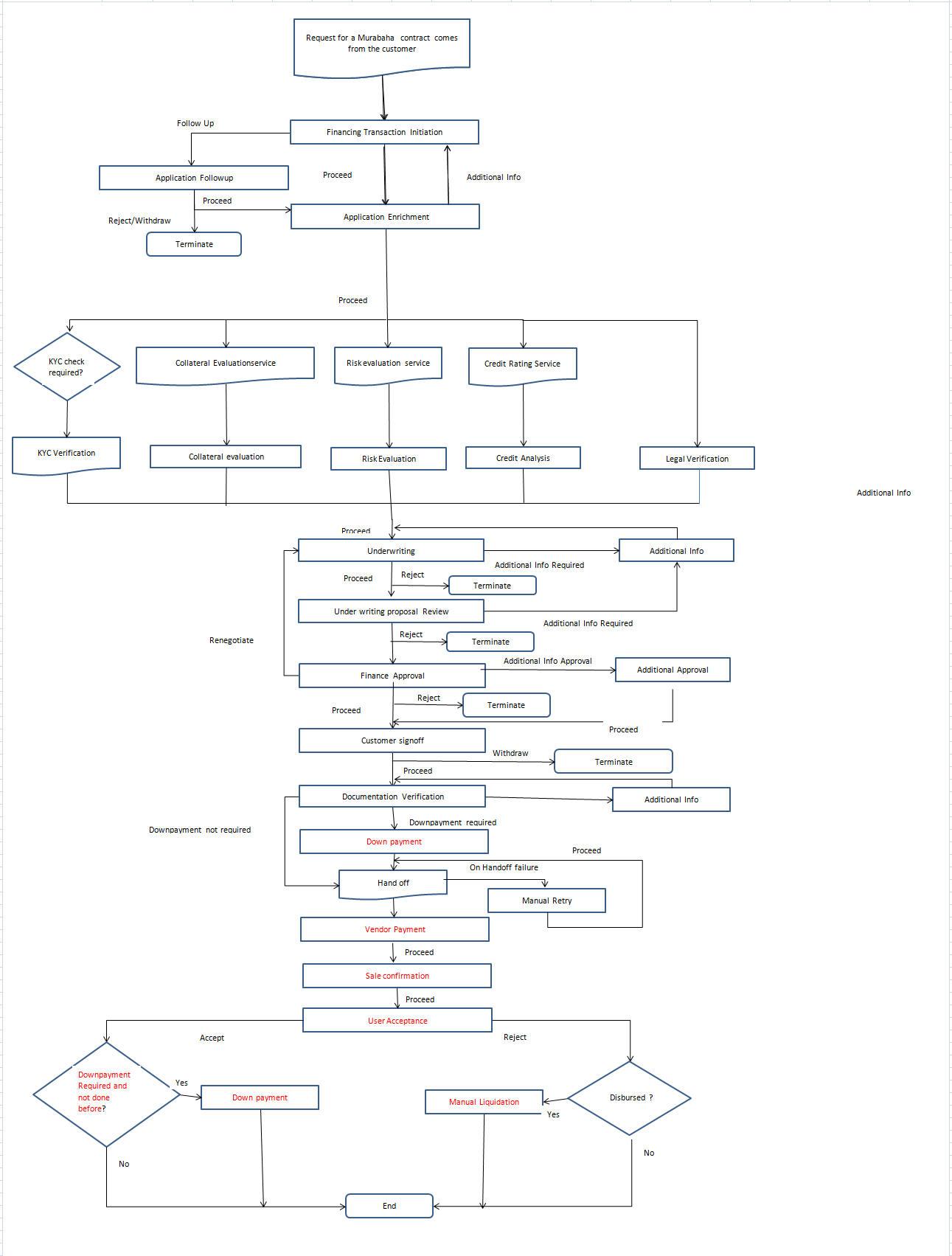 2 Murabaha Origination Process Flow Diagram Drawing Images 2261