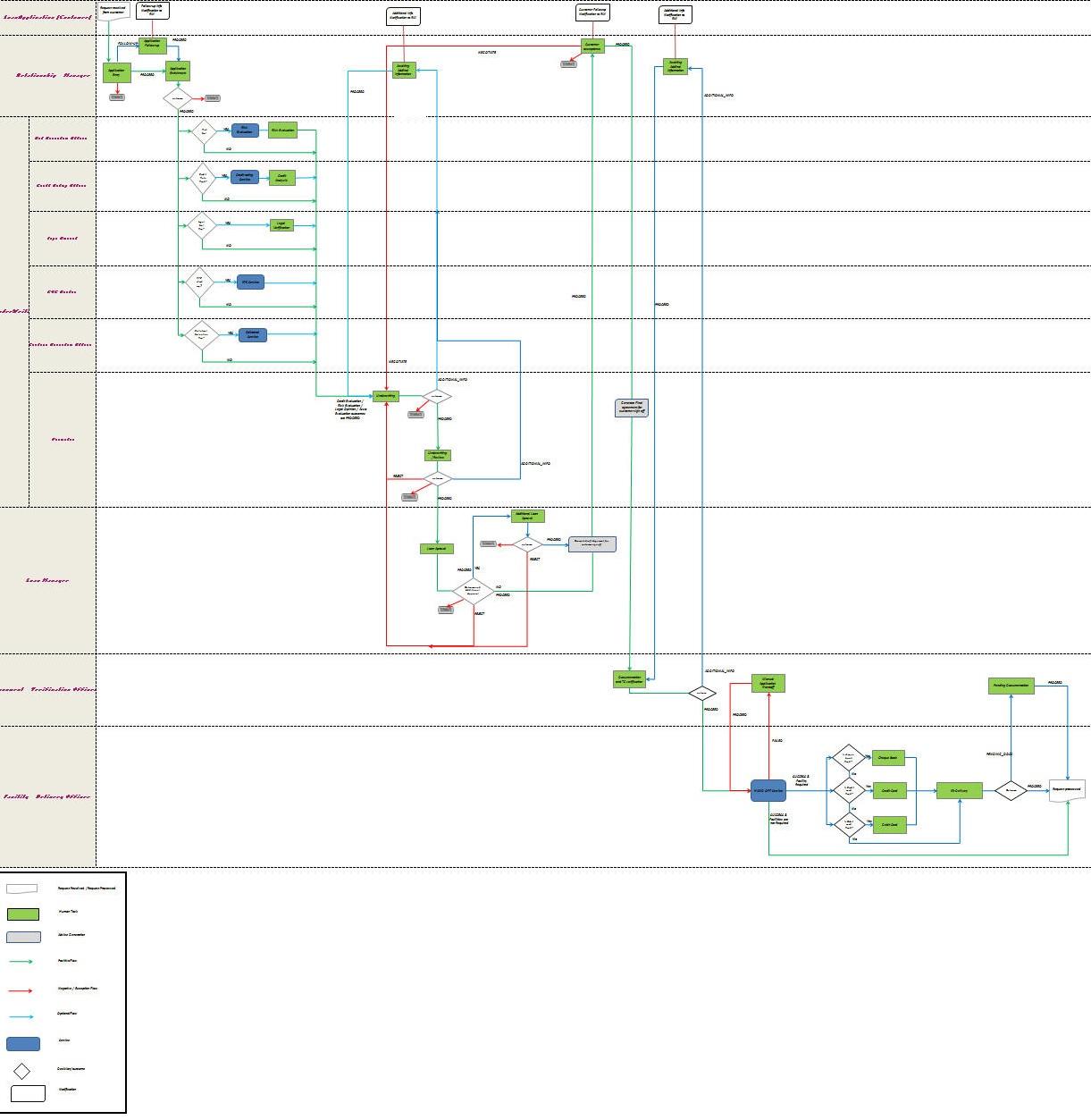 2 Retail Loan Creation Process Flow Diagram Html 22