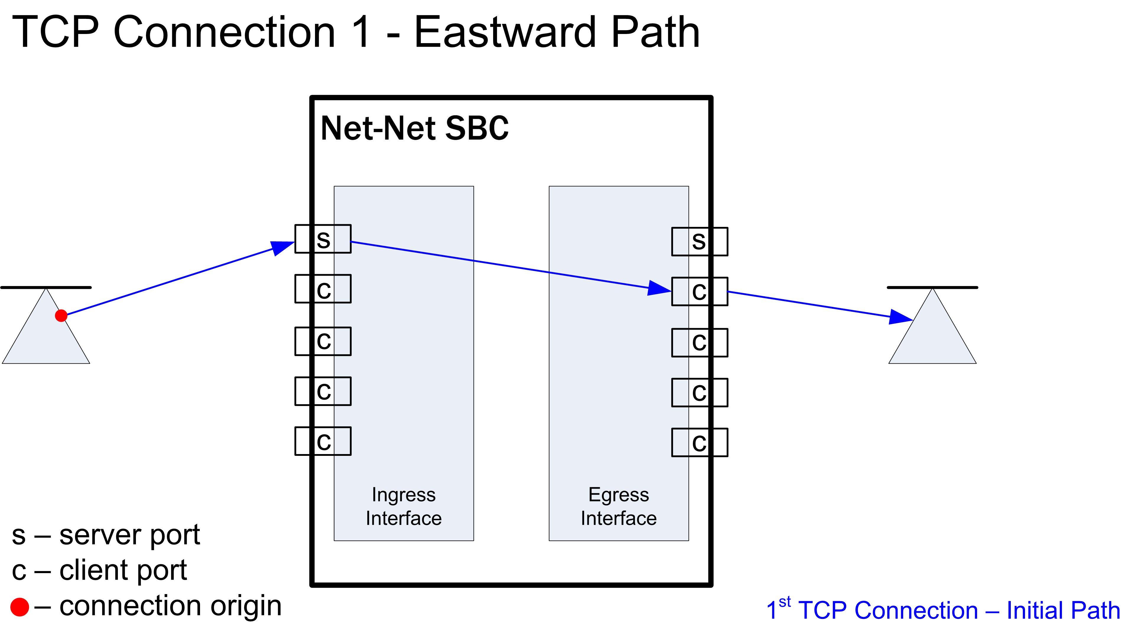 Media over TCP